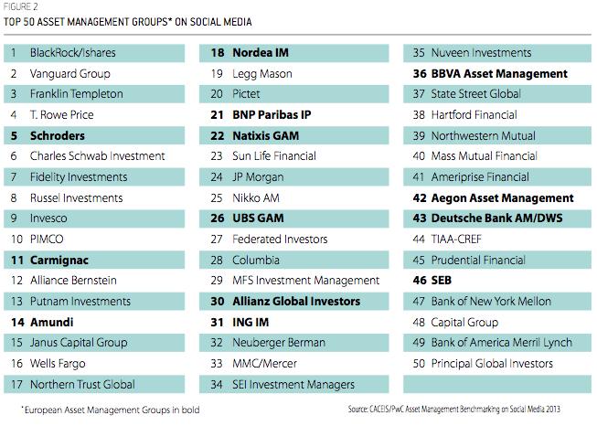 Las 50 Gestoras más activas en redes sociales