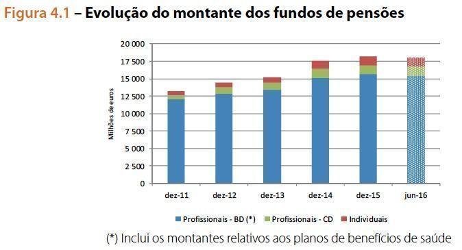 Montante_dos_fundos_de_penso_es