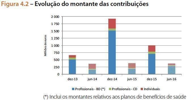 Montante_das_contribuic_o_es