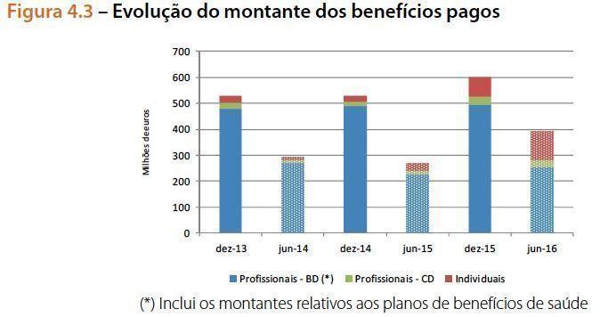 Montante_dos_benefi_cios_pagos