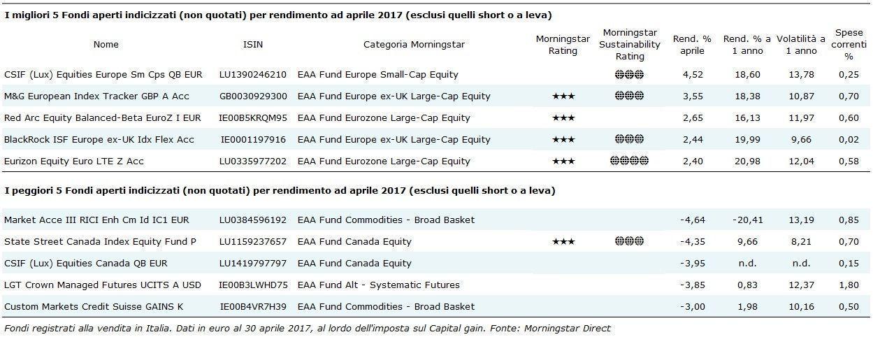 Fondi aperti indicizzati di aprile