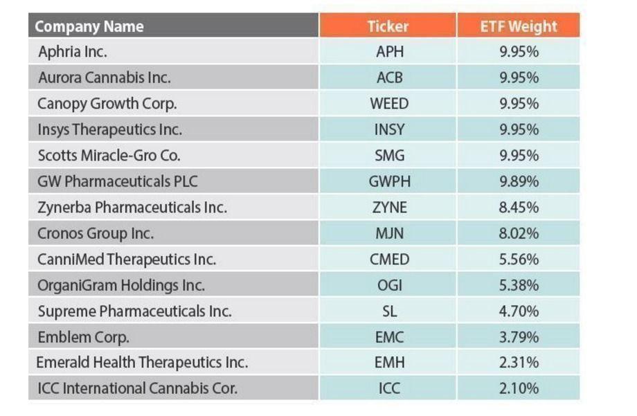 empresas ETF
