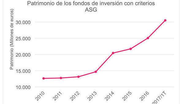 grafico_ESG