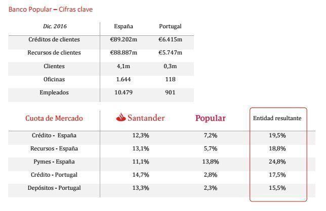 Santander compra Popular
