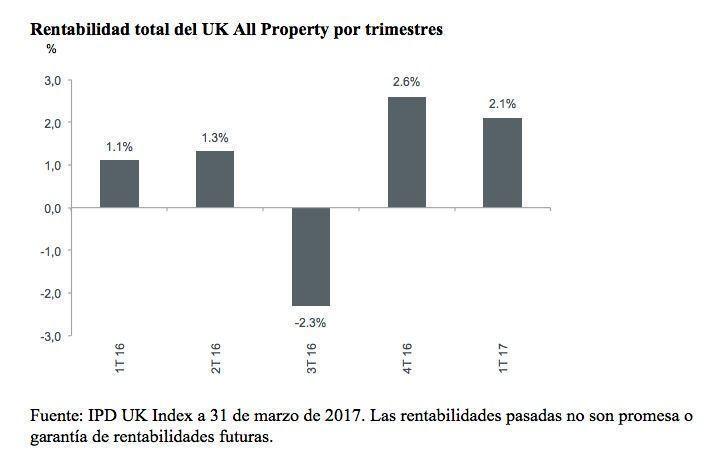 IPD UK Index
