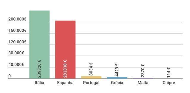 Paises do Sul UCITS