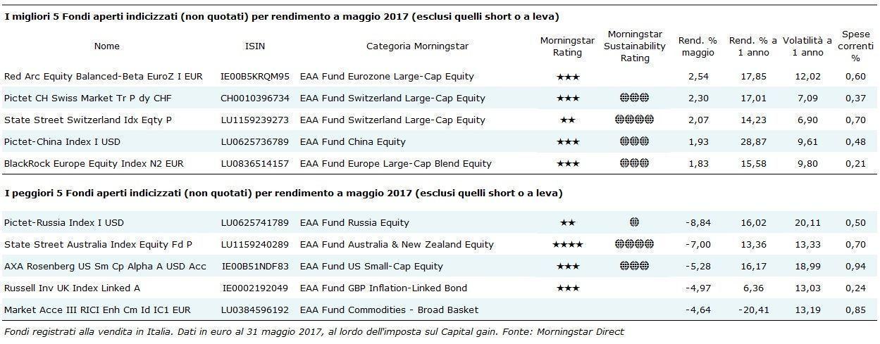 I migliori fondi passivi non quotati di maggio