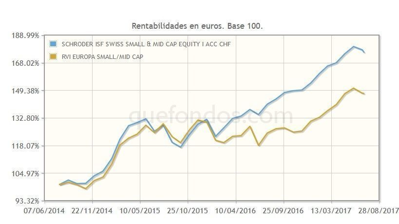 SCHRODER_ISF_SWISS_SMALL___MID_CAP_EQUITY_I_ACC_CHF
