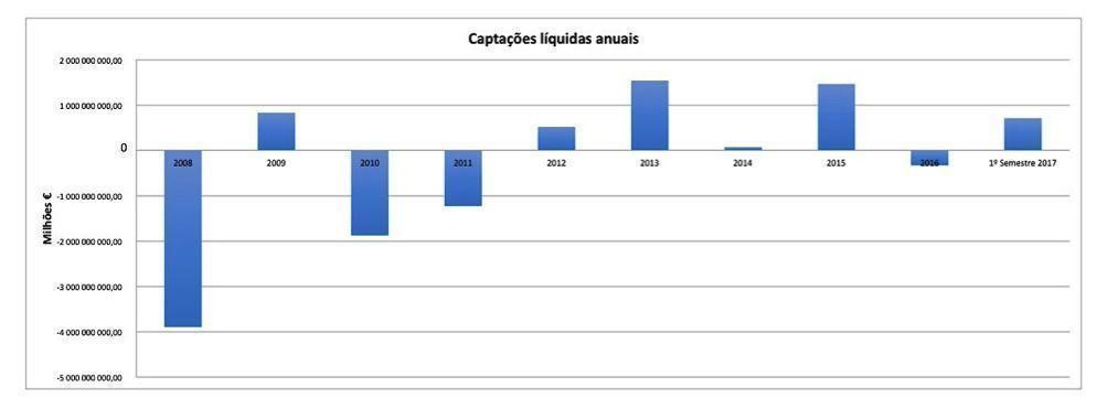 captac_o_es_li_quidas_anual