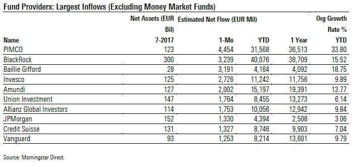 FundFlows_Aug17_ProviderInflow