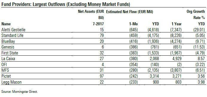 FundFlows_Aug17_ProviderOutflow