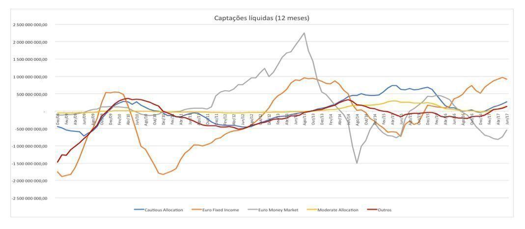 captac_o_es_li_quidas_12_meses
