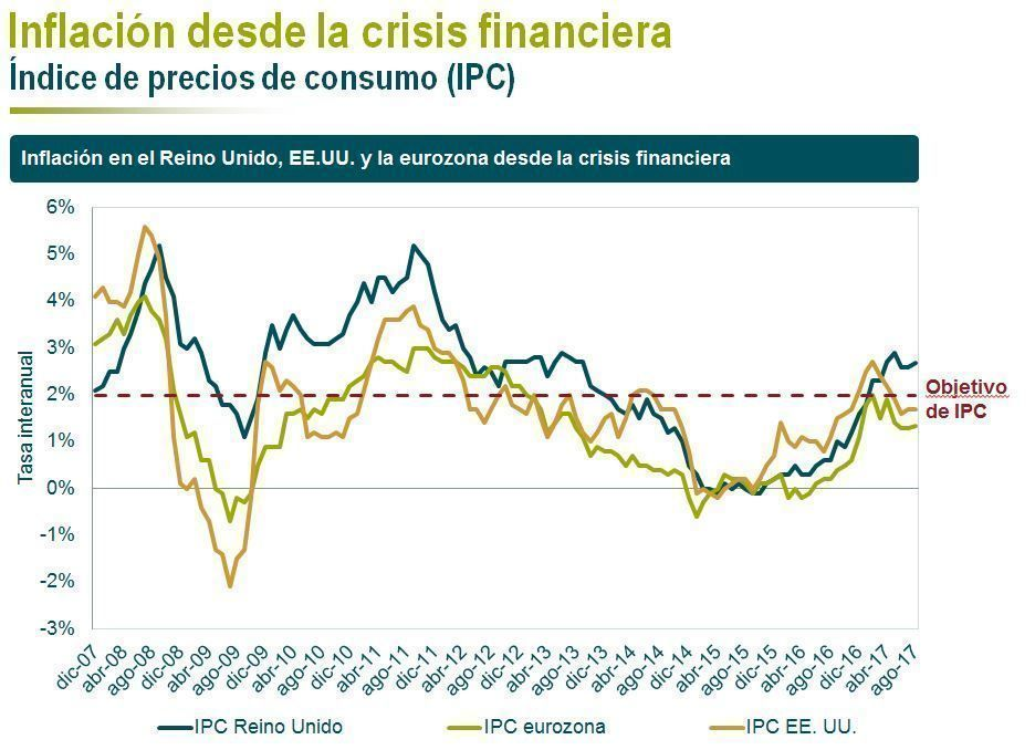 Inflacion-crisis-financiera-mandg