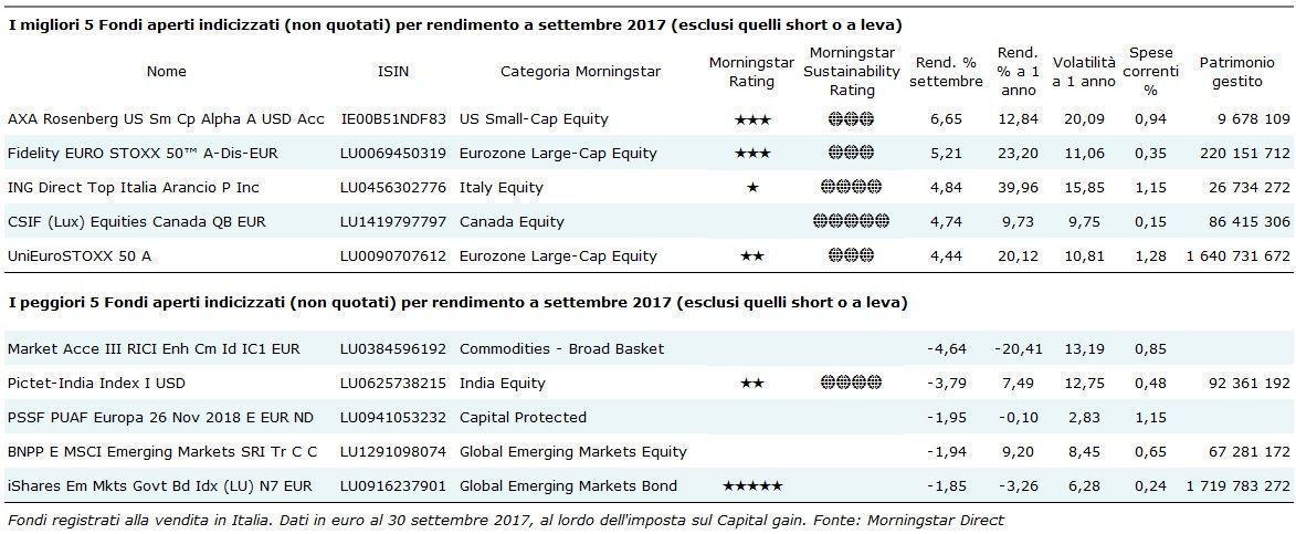 I migliori fondi aperti indicizzati di settembre
