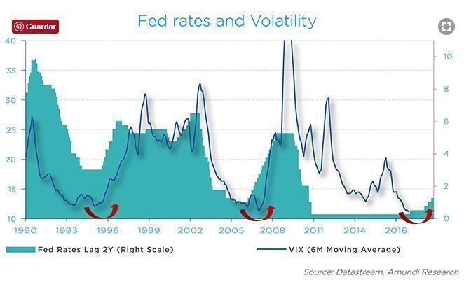 volatilidad_y_Fed
