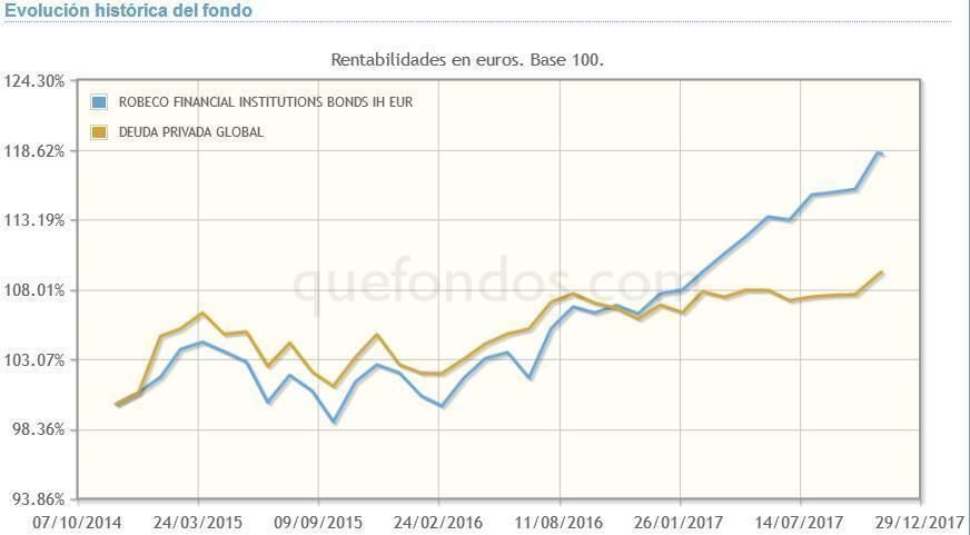 ROBECO_FINANCIAL_INSTITUTIONS_BONDS_IH_EUR
