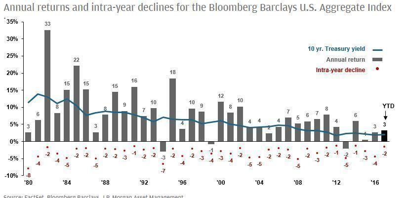 JPMorgan_Tipos_US