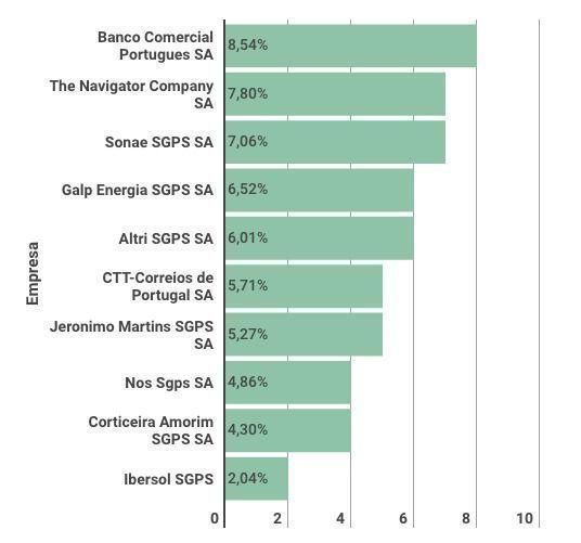 media carteiras fundos de ações