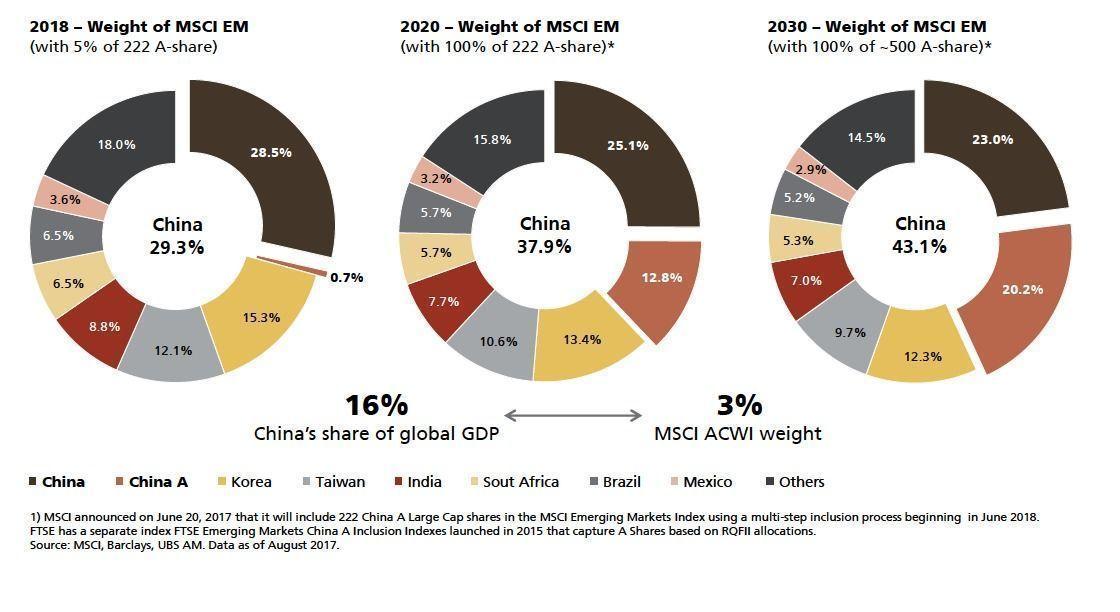 Ações china classe A