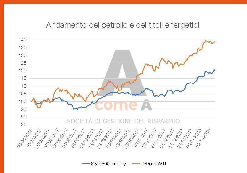 prezzo_petrolio_titoli_energetici_4