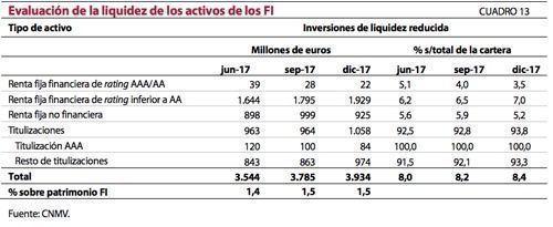 Liquidez carteras fondos españoles