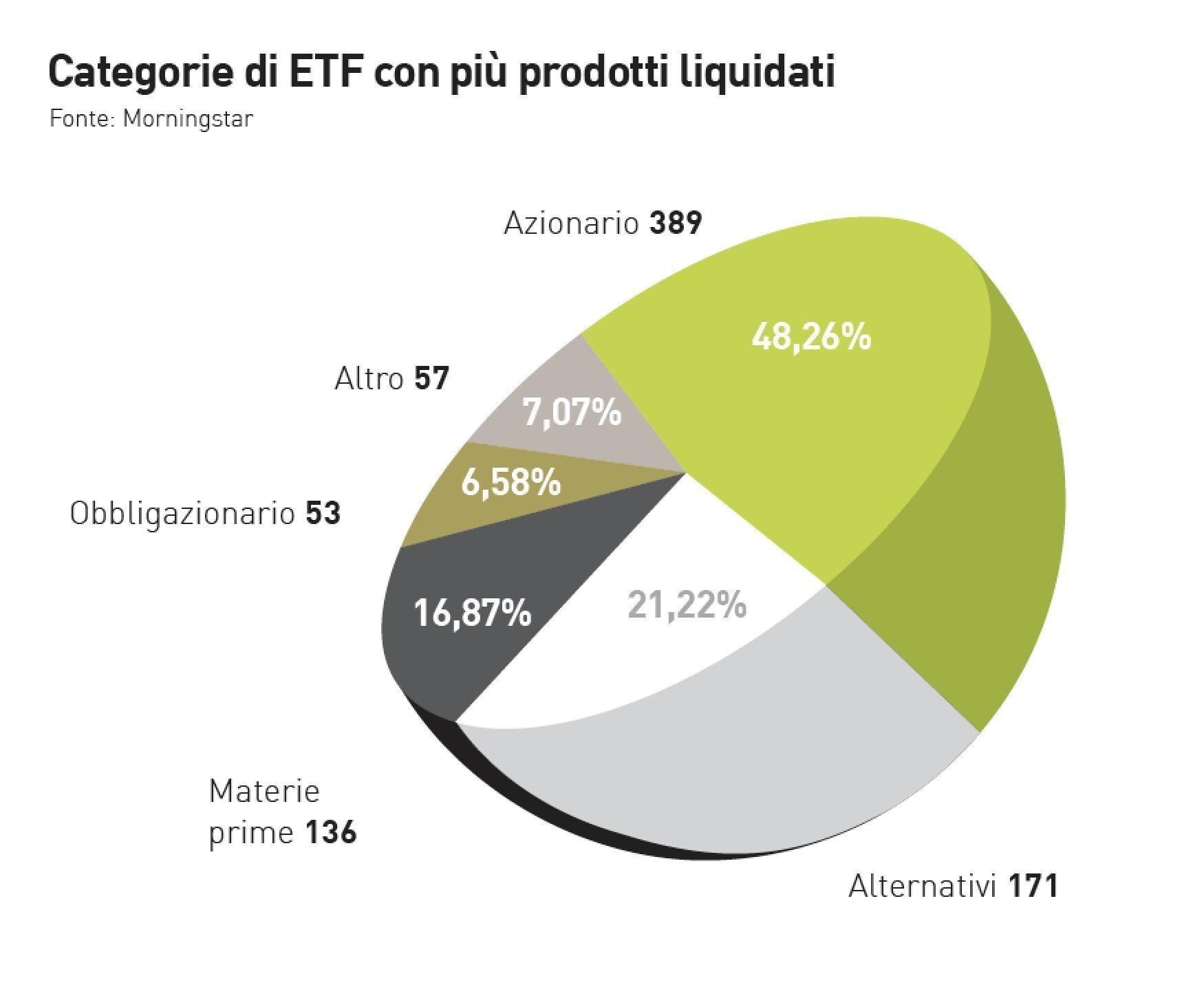 Categorie_di_ETF_con_piu__prodotti_liquidati