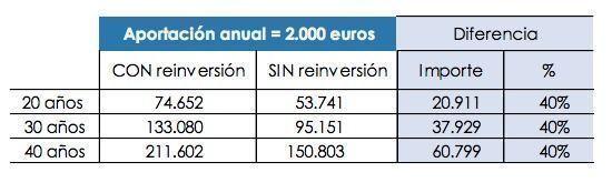 Ejemplo Inverco Reinvertir Ahorro Fiscal