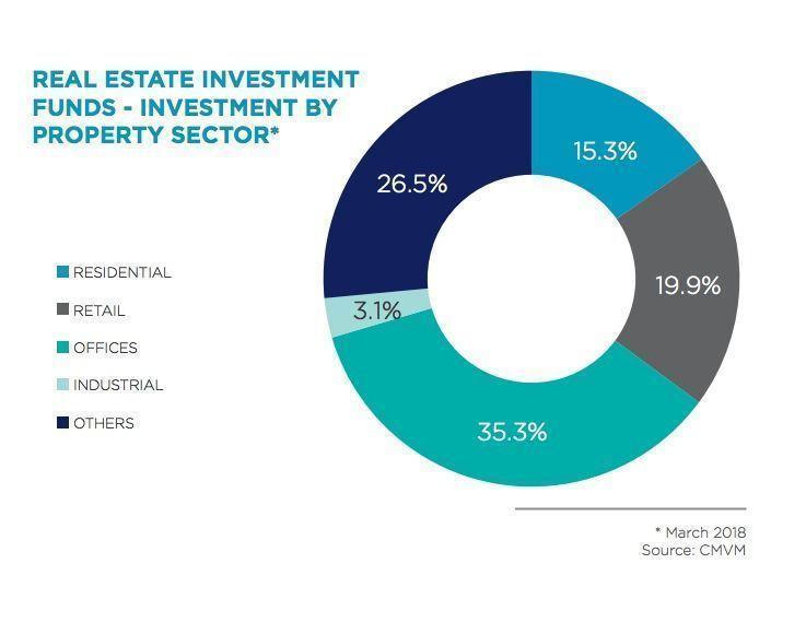 Sector fundos imobiliários
