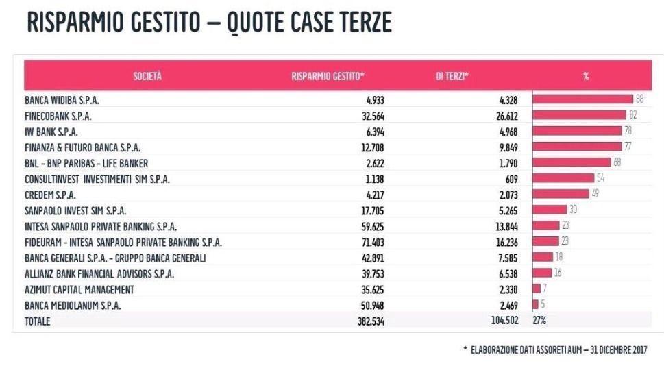 Risparmio_gestito_-_case_terze_