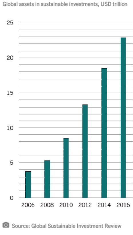 Activos_globales_en_inversiones_sostenibles__billones_do_lares