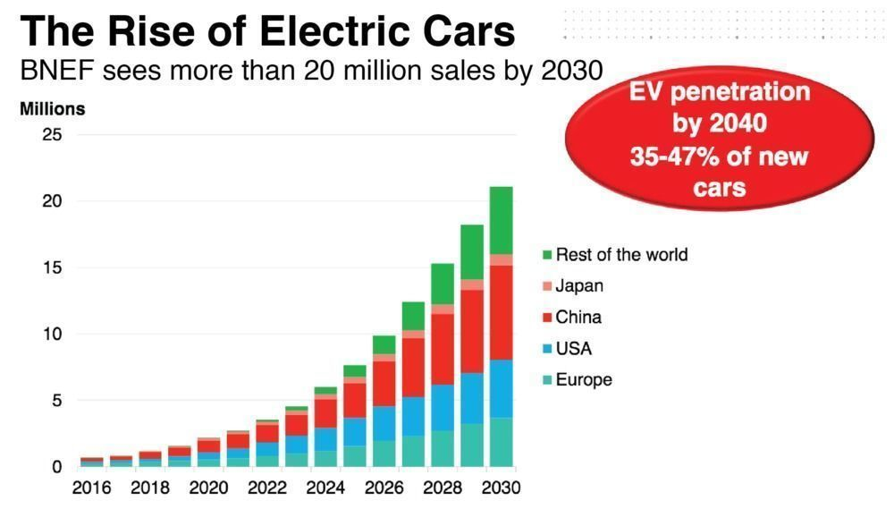 Electric-car-sales-chart-BNEF