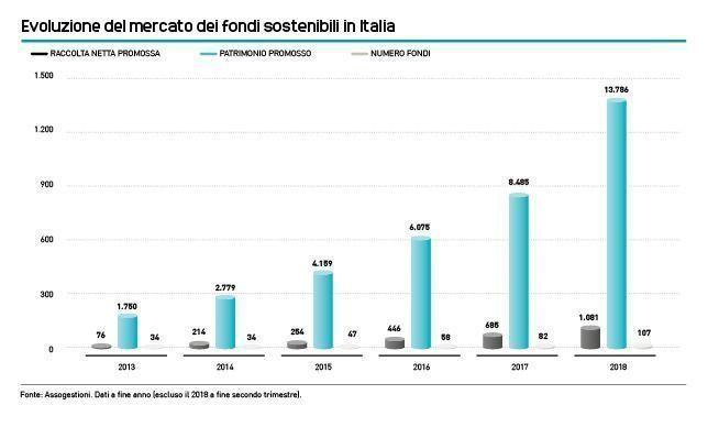 Evoluzione_del_mercato_dei_fondi_sostenibili_in_Italia
