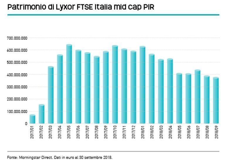 Patrimonio_di_Lyxor_FTSE_Italia_mid_cap_PIR
