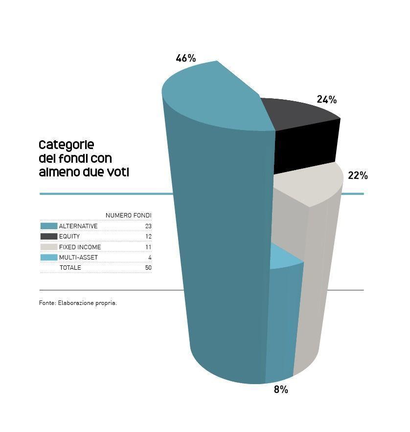 Categorie_dei_fondi_con_almeno_due_voti