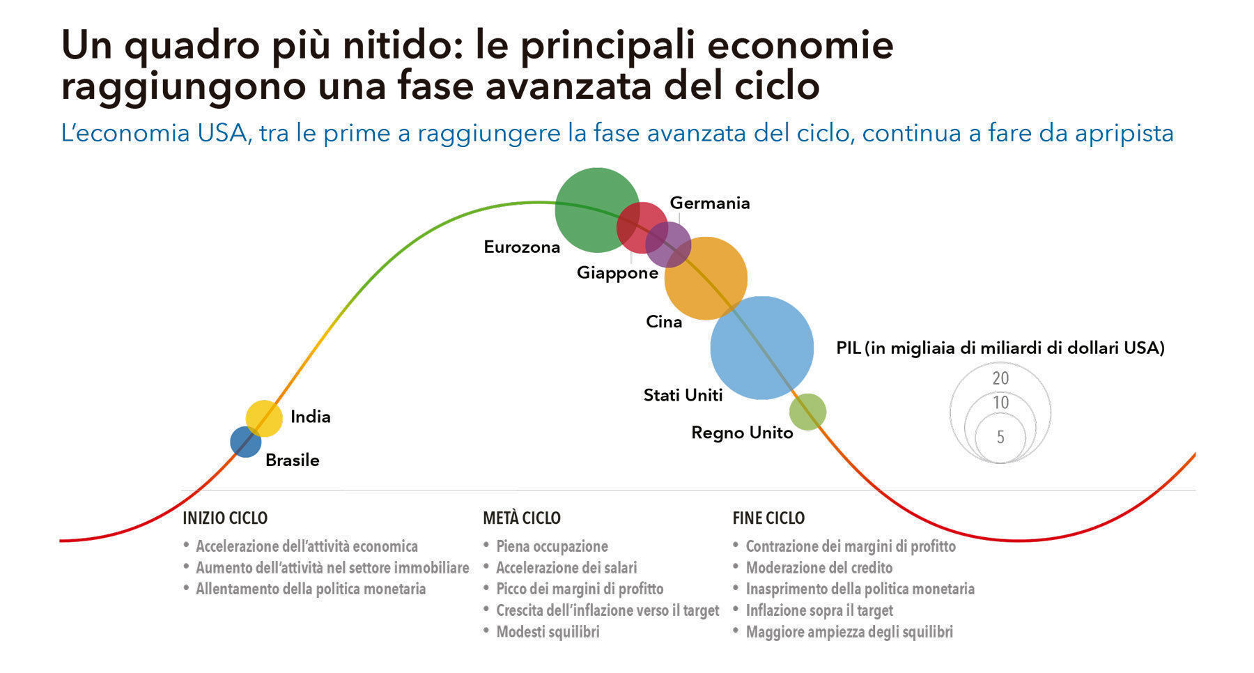 Capital Group, Ciclo economico