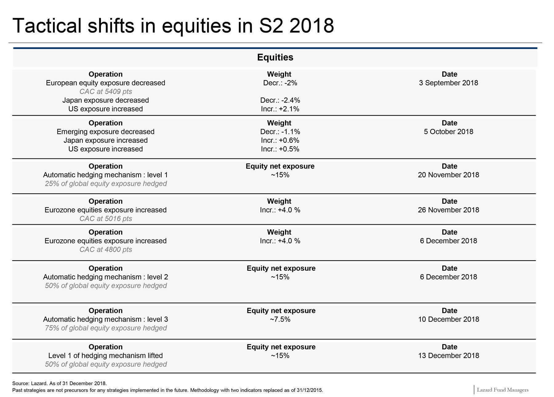 Lazard-Patrimoine-Shift-Equity