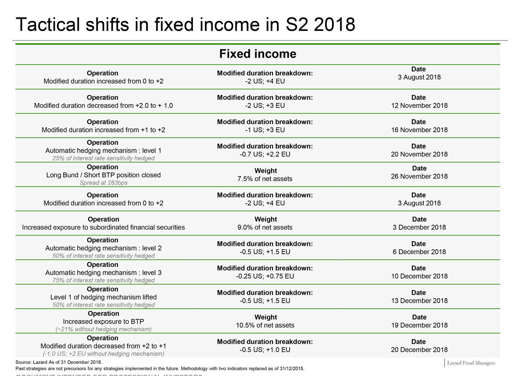 Lazard-Patrimoine-Shift-FixedIncome