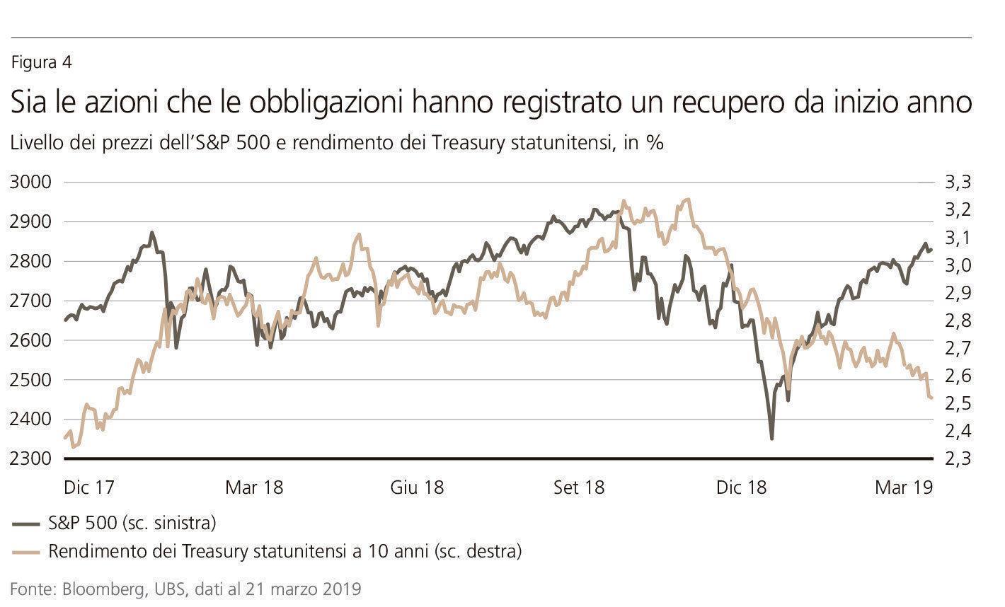 Treasury/S&P500