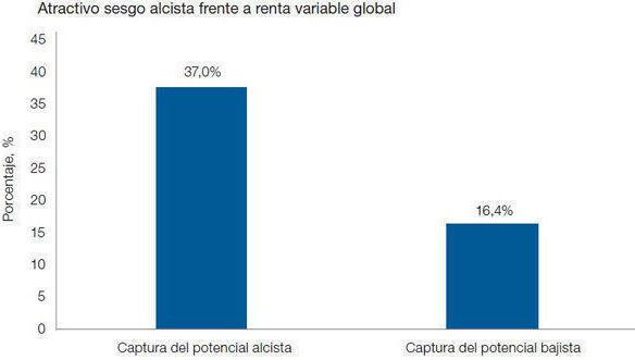 Grafico_2_Investec