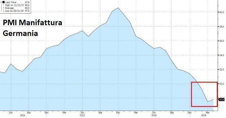 PMI Germania