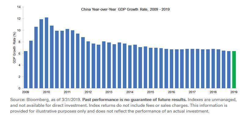 Grafico_PIL_Cina
