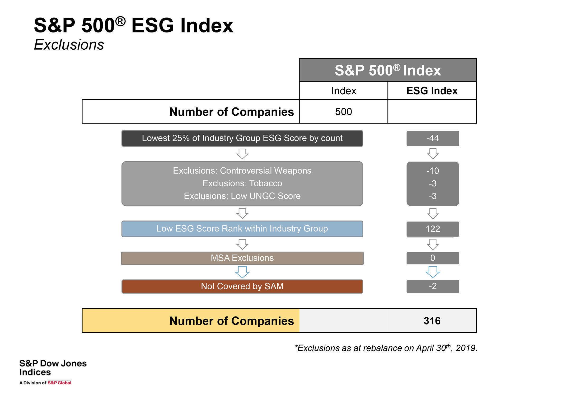 S&P 500 ESG - Esclusioni