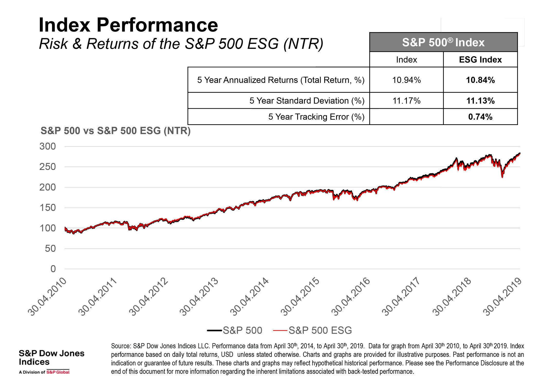 S&P 500 ESG - Performance