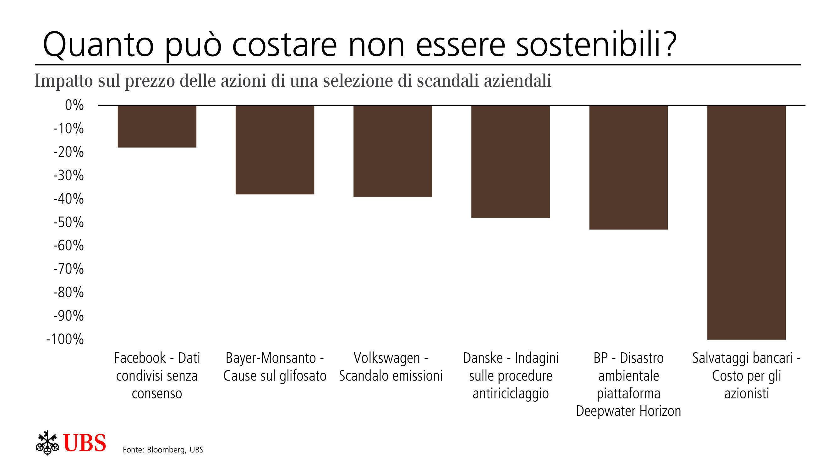 UBS - ESG