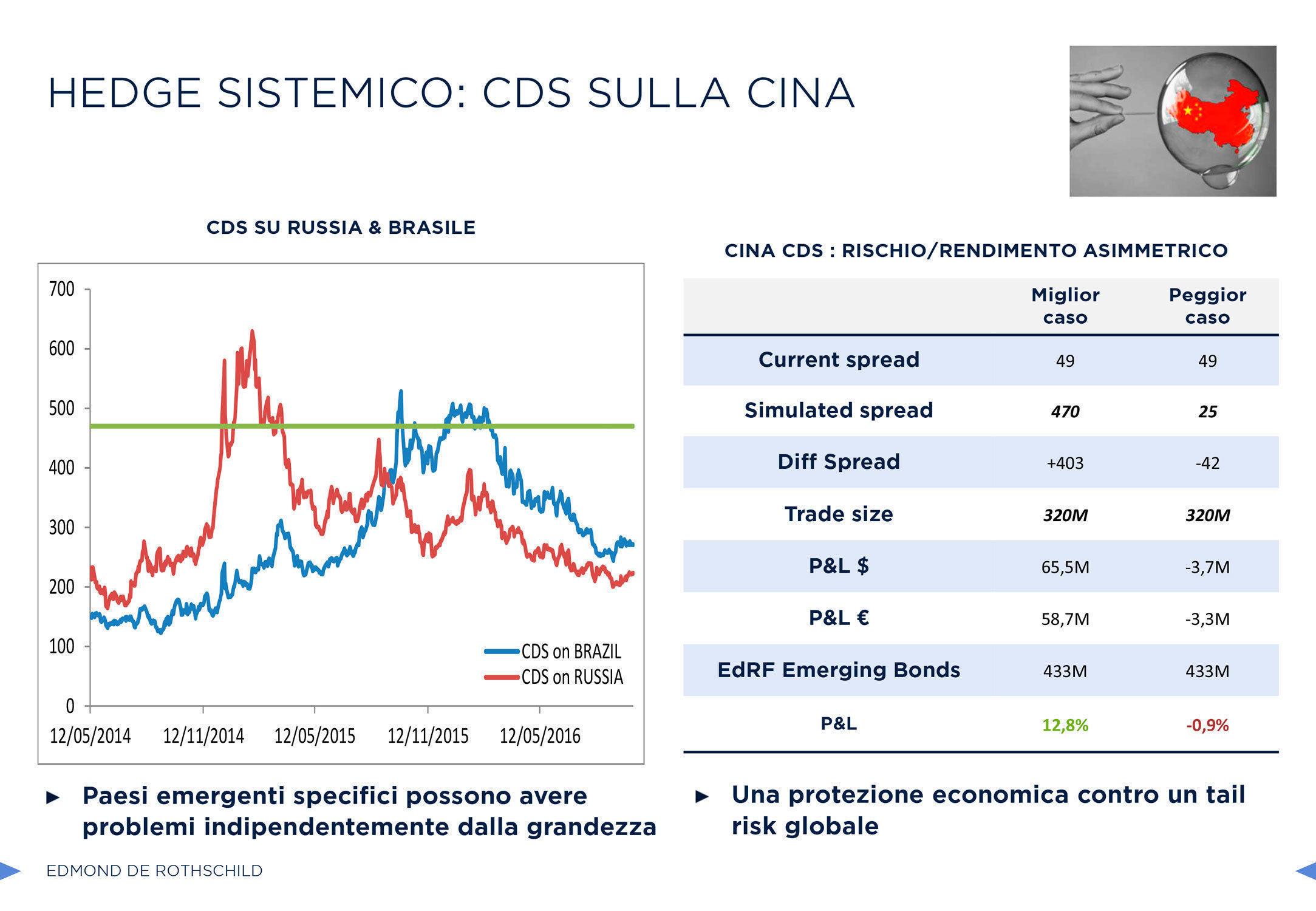 EdR, CDS Cina