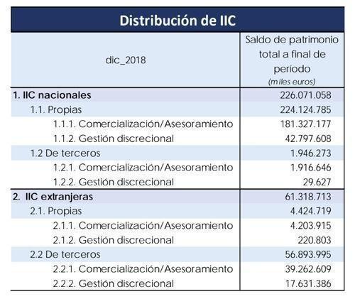 Datos gestión discrecional 2018 Inverco