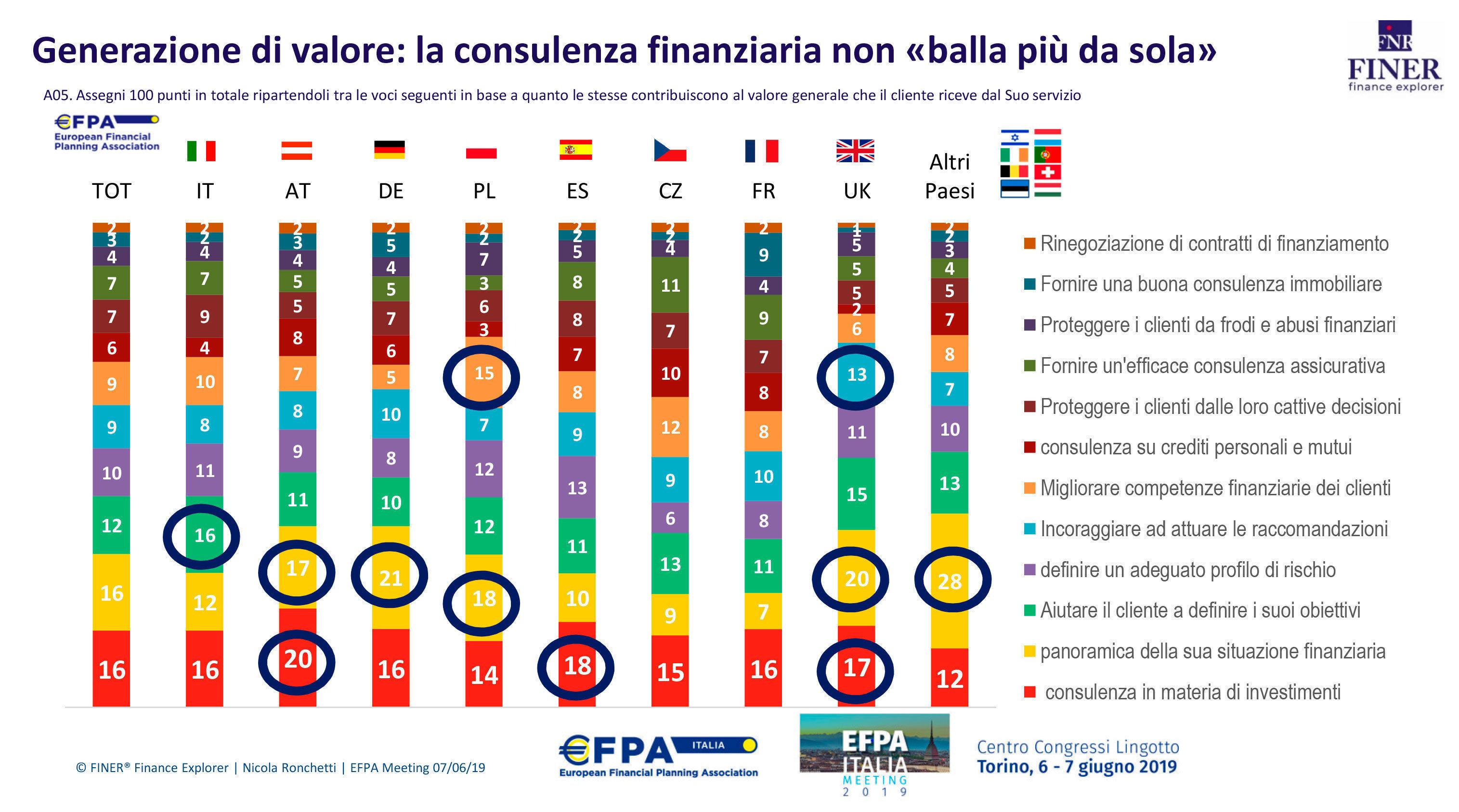 Efpa - Finer, il futuro della consulenza