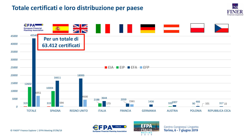 Efpa - Finer, certificazione