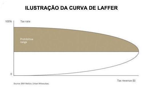 CURVA_DE_LAFFER_