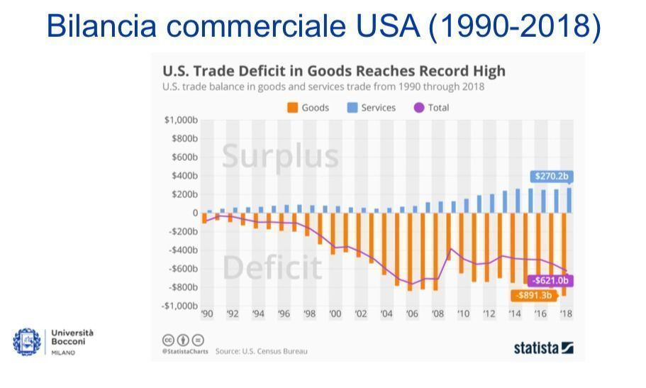 Disavanzo USA - Cina